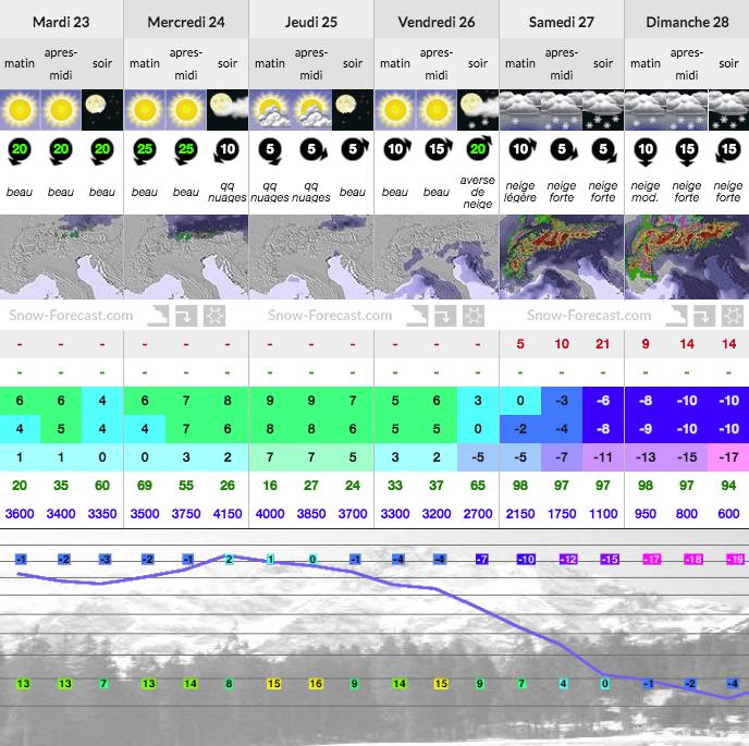 Chamonix Snow Forecast Powder
